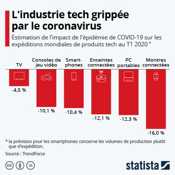 Infographie - impact coronavirus industrie technologique mondiale