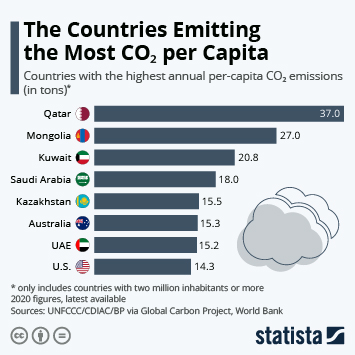 Infographic - countries emitting most CO2 per capita