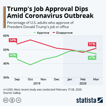 Infographic - trump job approval