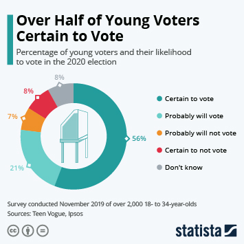 Infographic - young voters likely to vote in presidential election