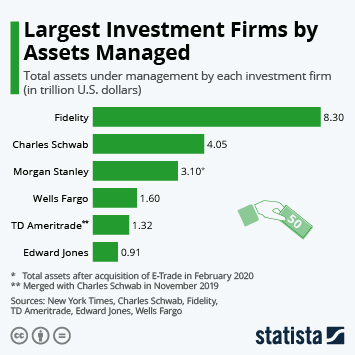 Largest Investment Firms by Assets Managed