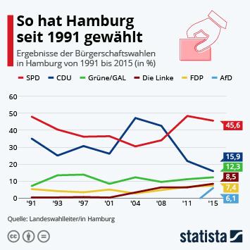Link zu So hat Hamburg seit 1991 gewählt Infografik