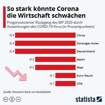 Infografik: So stark könnte Corona die Wirtschaft schwächen | Statista