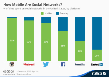 Infographic - Mobile usage of social networks