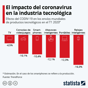 Infografía - El efecto del coronavirus en la industria tecnológica