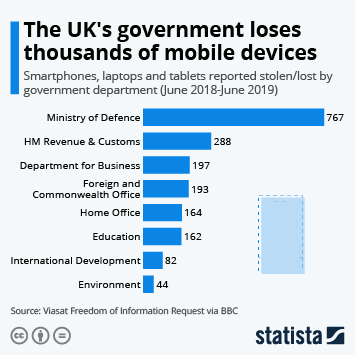 Mobile Communications in the United Kingdom (UK) Infographic - The UK's government loses thousands of mobile devices