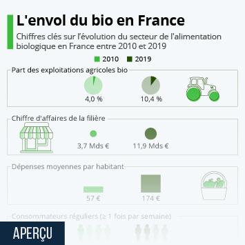Infographie - chiffres clés evolution bio agriculture biologique en france