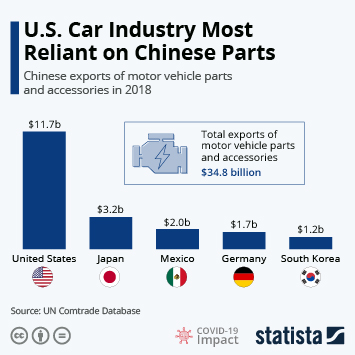 Automotive Industry in China: Imports and Exports Infographic - U.S. Car Industry Most Reliant on Chinese Parts