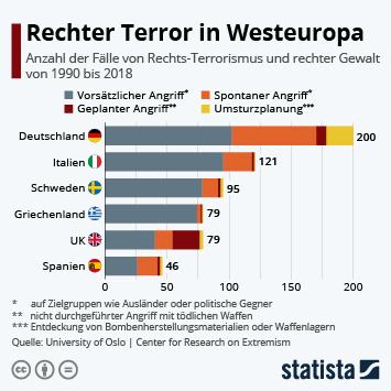 Infografik - Anzahl der Fälle von Rechts-Terrorismus und rechter Gewalt in Westeuropa