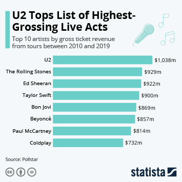 Infographic - Top 10 artists by gross ticket revenue from tours