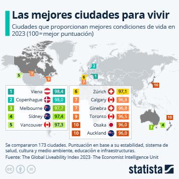 Infografía - Las mejores ciudades para vivir
