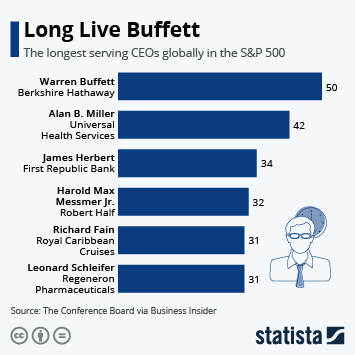Infographic - longest serving ceos