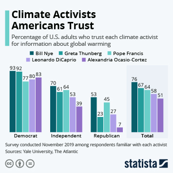 Infographic - which climate activists do americans trust