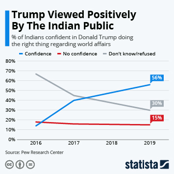 Infographic - share of Indians confident in Donald Trump