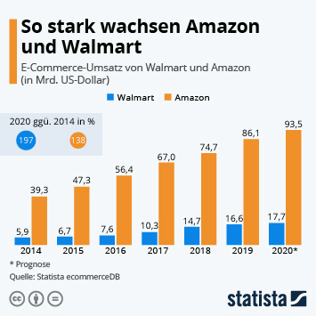 Infografik: So stark wachsen Amazon und Walmart | Statista