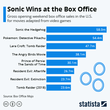 Infographic - sonic, wins, box, office
