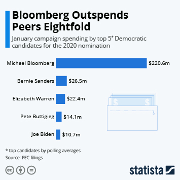 Infographic - Monthly campaign spending 2020 DNC candidates