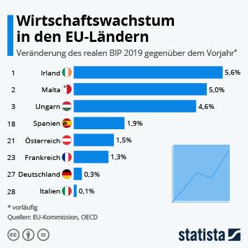 Infografik - Veränderung des Bruttoinlandsprodukts in EU-Ländern