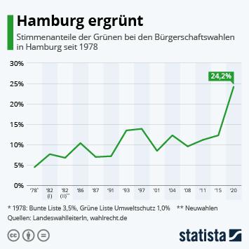 Infografik - Stimmenanteil der Grünen bei den Hamburger Bürgerschaftswahlen seit 1978