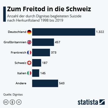 Infografik - Anzahl der durch Diginitas begleiteten Suizide nach Herkunftsland