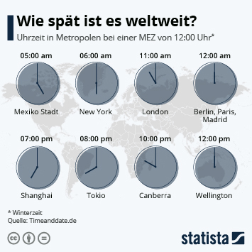 Infografik - Uhrzeit in Zeitzonen weltweit
