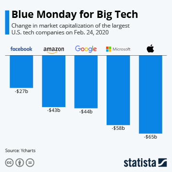 Infographic - Change in market capitalization of the largest U.S. tech companies on Feb. 24, 2020