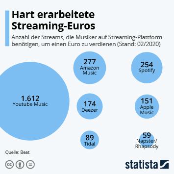 Infografik - Anzahl der nötigen Streams für einen Musikerverdienst von einem Euro