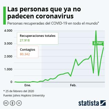 Infografía - Número diario de personas recuperadas del COVID-19