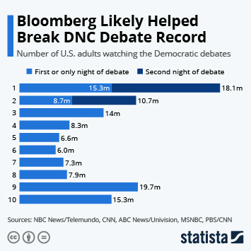 Infographic - dnc viewership 2020 primary