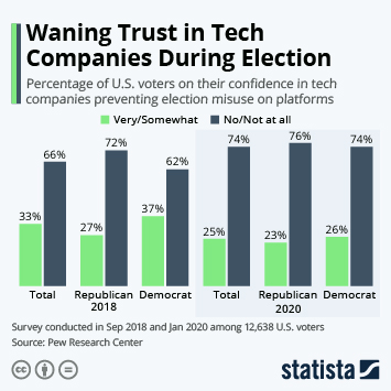Infographic - confidence in tech companies preventing misuse in election