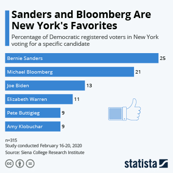 Infographic - sanders bloomberg new york