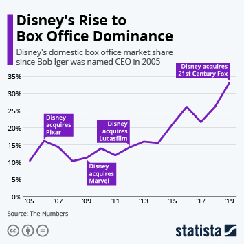 Infographic - Disney's domestic box office market share