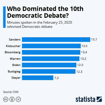 Infographic - minutes-spoken-dem-debate-feb-25