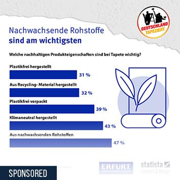 Infografik - Wichtigkeit von nachhaltigen Produkteigenschaften bei Tapeten