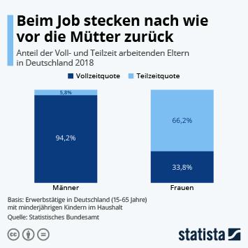 Infografik - Anteil der in Teilzeit arbeitenden Mütter und Väter in Deutschland