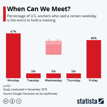 Infographic - meetings workers us