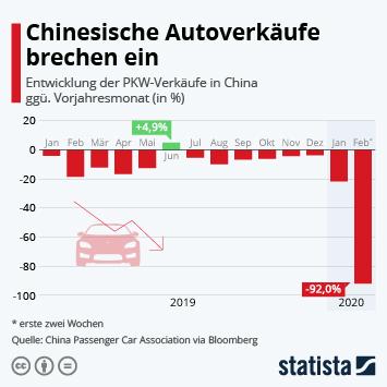 Infografik - Entwicklung der PKW-Verkäufe in China
