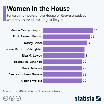 Infographic - women house of representatives