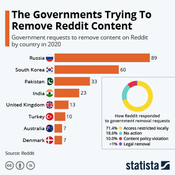 Turkey First For Reddit Content Removal Requests