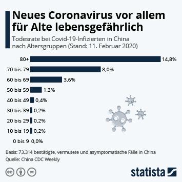Infografik: Neues Coronavirus vor allem für Alte lebensgefährlich | Statista