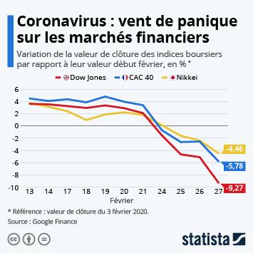 Infographie - variation indices boursiers impact coronavirus
