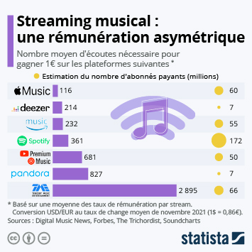 Infographie - comment plateformes streaming musical remunerent les artistes
