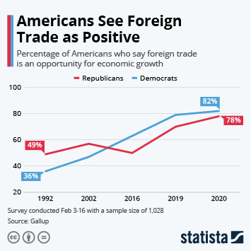 Infographic - americans foreign trade economic opportunity