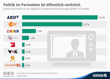 Infografik - Anteil von Politik an der täglichen Sendezeit im Fernsehen