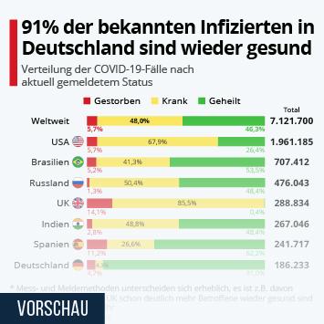 Infografik - 90% der bekannten Infizierten in Deutschland sind wieder gesund