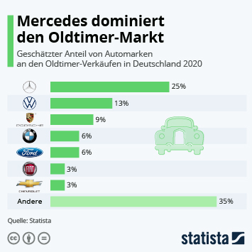 Mercedes dominiert den Oldtimer-Markt