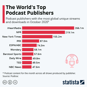 The World's Top Podcast Publishers