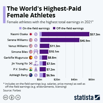 Infographic: The Highest-Paid Female Athletes | Statista