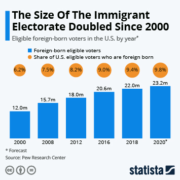 Infographic - The Size Of The Immigrant Electorate Doubled Since 2000