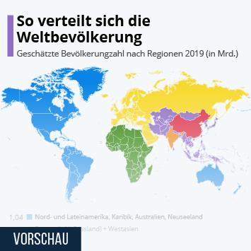 Infografik - Geschätzte Bevölkerungzahl nach Regionen